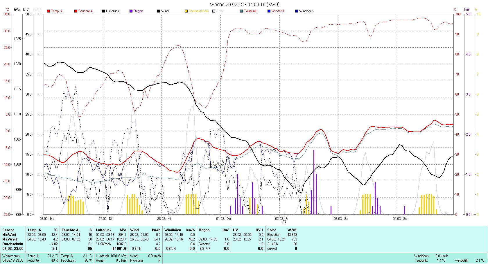 KW 09 Tmin -12.4°C, Tmax 4.2°C, Sonne 31:40 h Niederschlag 8.8 mm2