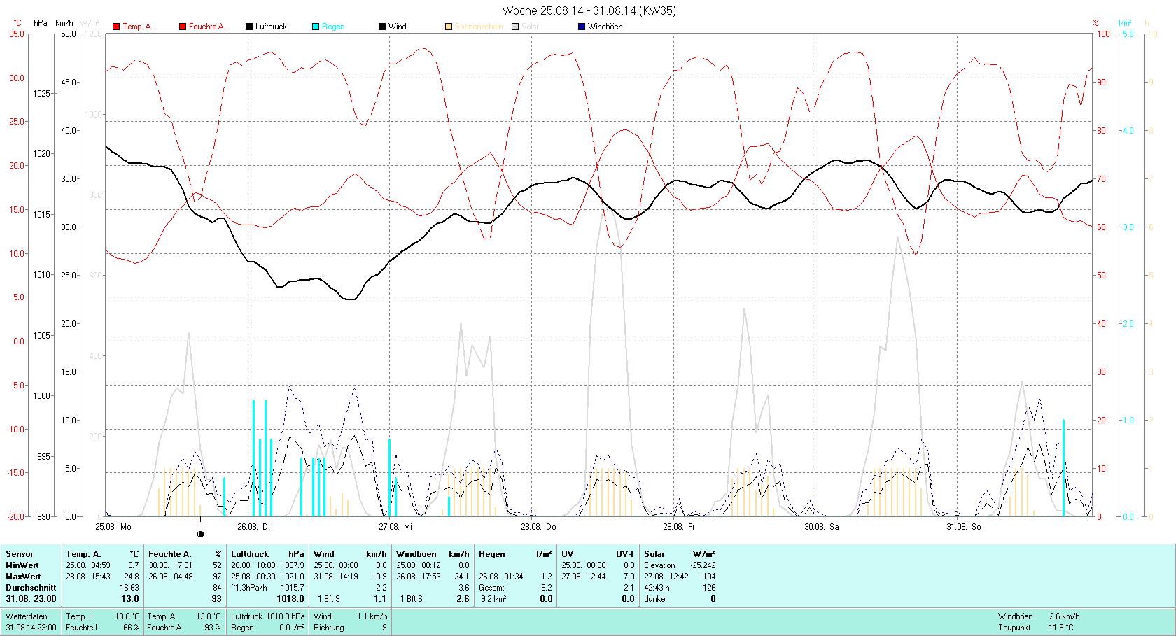 KW 35 Tmin  8.7°C, Tmax 24.8°C, Sonne 42:43h, Niederschlag 9.2mm/2