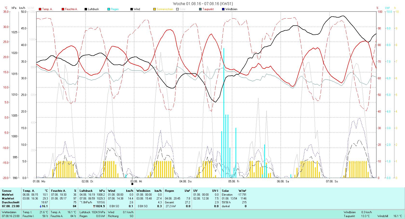 KW 31 Tmin 10.1°C, Tmax 29.3°C, Sonne 59:56h, Niederschlag 27.2mm/2