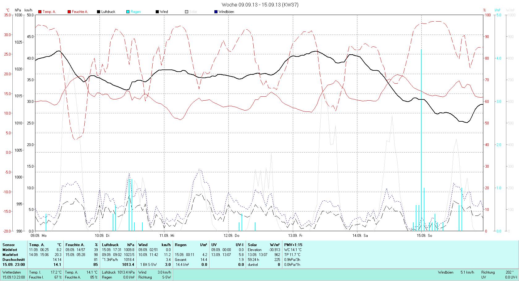 KW 37 Tmin  8.2°C, Tmax 20.3°C, Sonne 42:48h, Niederschlag 14.4mm/2