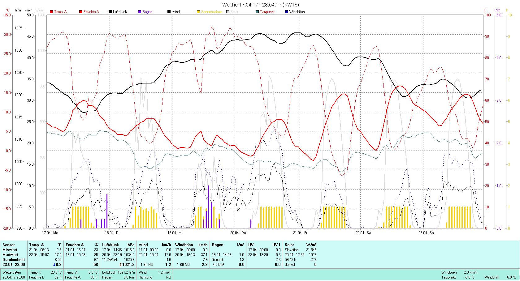 KW 16 Tmin -2.7°C, Tmax 17.2°C, Sonne 59:42h, Niederschlag 4.2mm/2