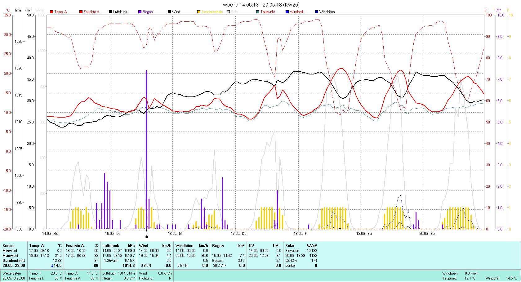 KW 20 Tmin 8.0°C, Tmax 21.5°C, Sonne 52:43 h Niederschlag 30.2 mm2