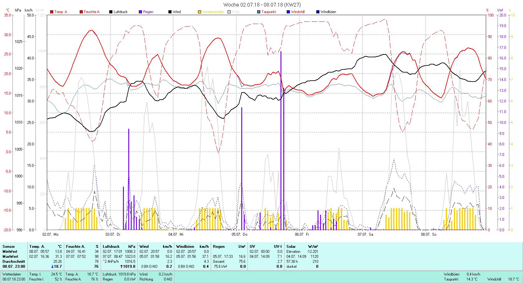 KW 27 Tmin 13.8°C, Tmax 31.3°C, Sonne 57:38 h Niederschlag 16.6 mm2