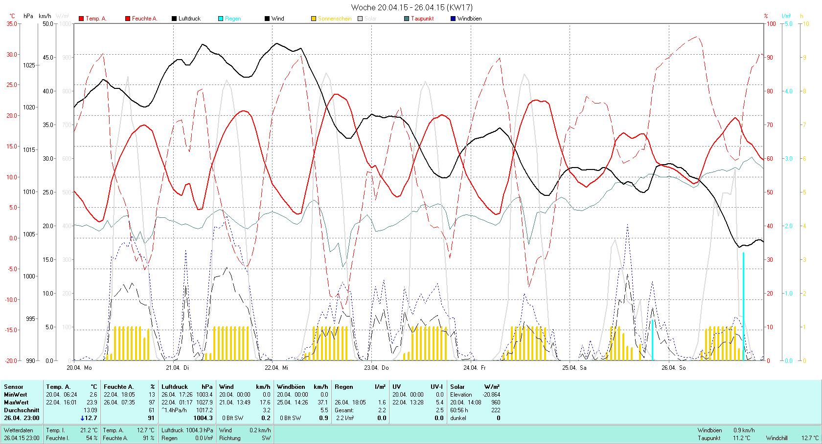 KW 17 Tmin  2.3°C, Tmax 23.9°C, Sonne 60:56h, Niederschlag 1.6mm/2