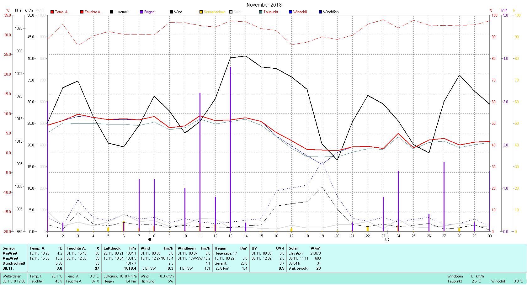 November 2018 Tmin -1.2°C, Tmax 15.2°C, Sonne 33:04 h, Niederschlag 20.8mm/2