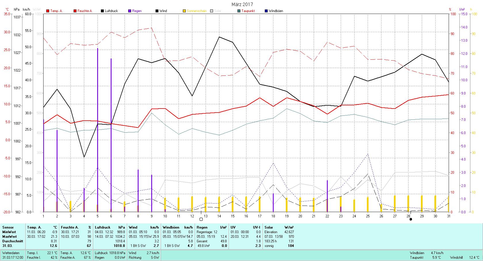 März 2017 Tmin -0.9°C, Tmax 21.3°C, Sonne 183:25h, Niederschlag 49.8mm/2