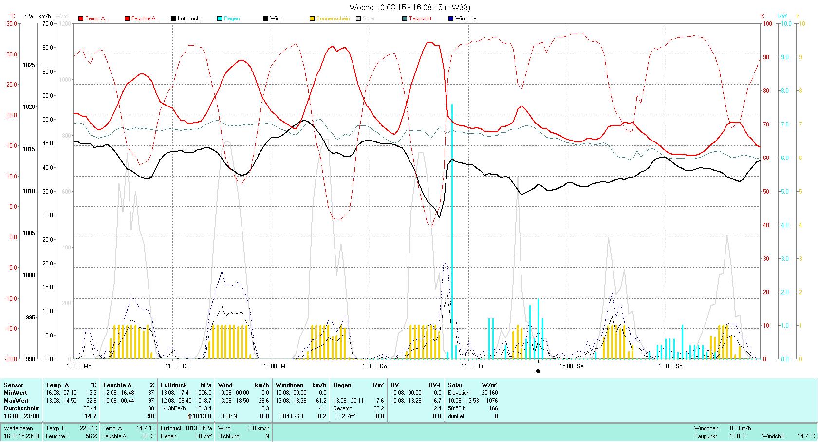 KW 33 Tmin 13.3°C, Tmax 32.6°C, Sonne 50.50h, Niederschlag 7.6mm/2