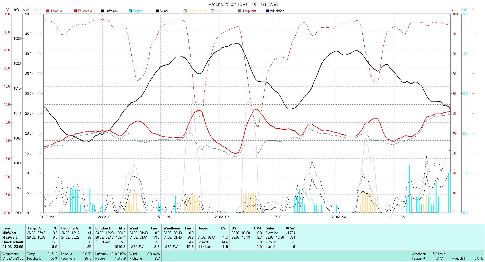 KW 09 Tmin -3.7°C, Tmax 9.0°C, Sonne 22:50h, Niederschlag 14.4mm/2