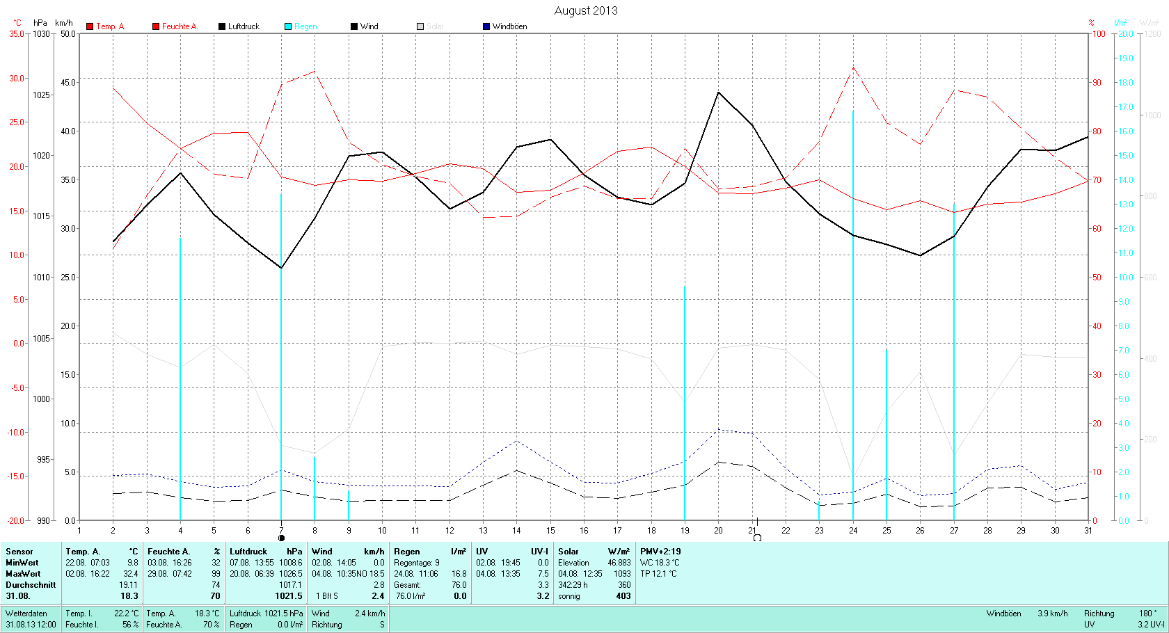 August  Tmin 9.8°C, Tmax 32.4°C, Sonne 244:09h, Niederschlag 76mm/2