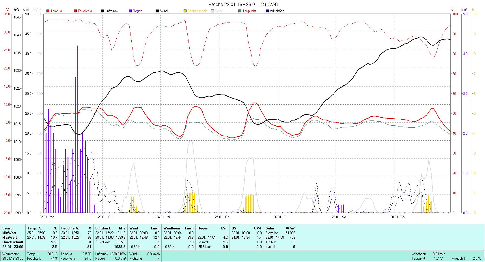 KW 04 Tmin 0.6°C, Tmax 10.7°C, Sonne 13:37 h Niederschlag 35.6 mm2