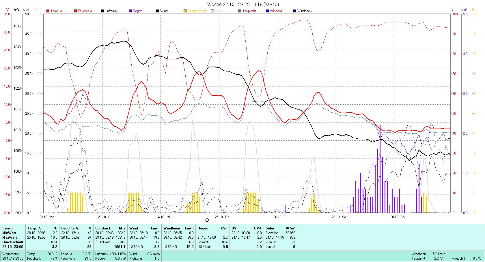KW 43 Tmin 2.2°C, Tmax 19.5°C, Sonne 26:43 h Niederschlag 18.4 mm2