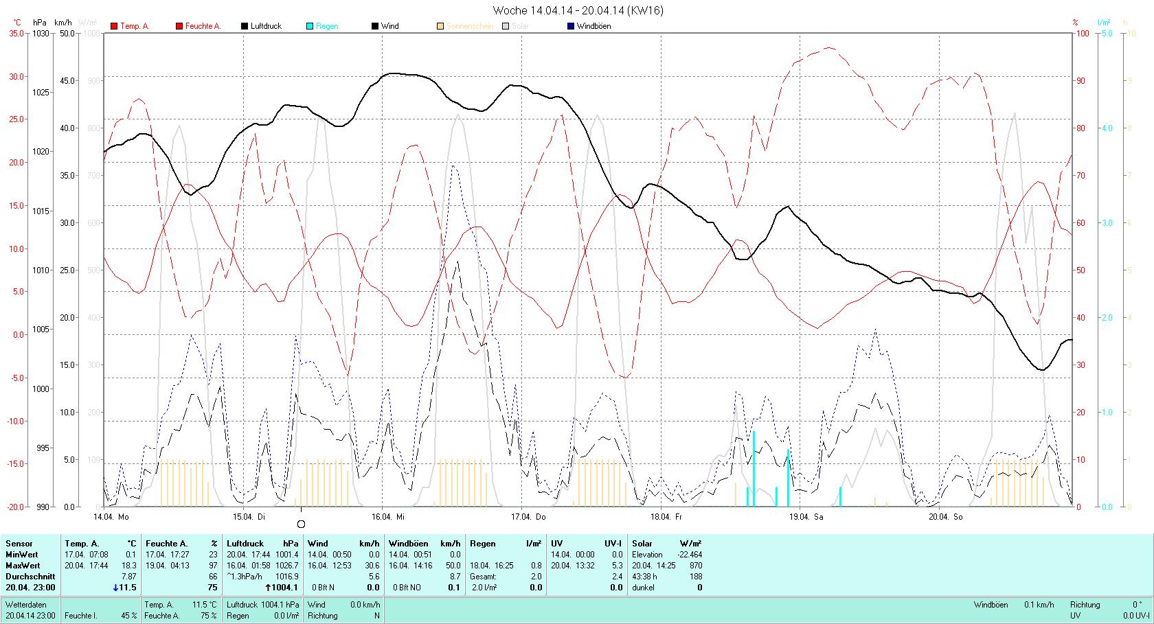 KW 16 Tmin  0.1°C, Tmax 18.3°C, Sonne 45:27h, Niederschlag 2.0mm/2