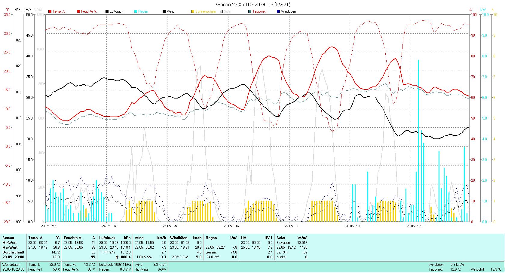 KW 21 Tmin 6.7°C, Tmax 26.8°C, Sonne 52:19h, Niederschlag 74.0mm/2