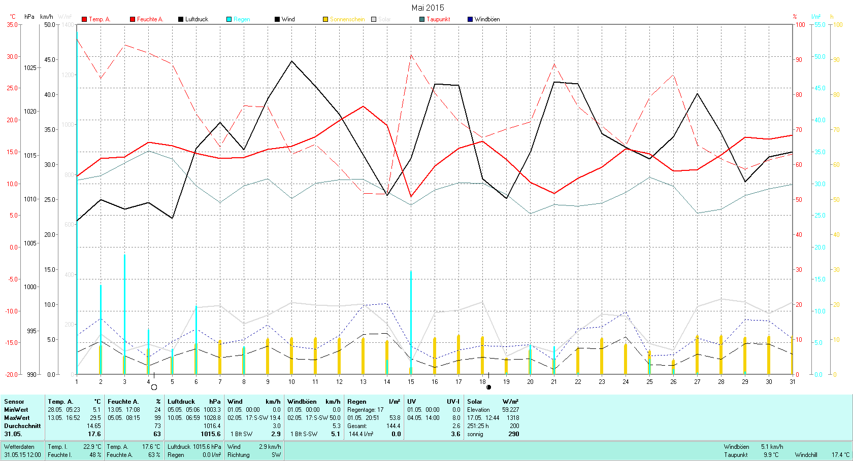 Mai 2015 Tmin 5.1°C, Tmax 29.5°C, Sonne 251.25h, Niederschlag 144.4mm/2