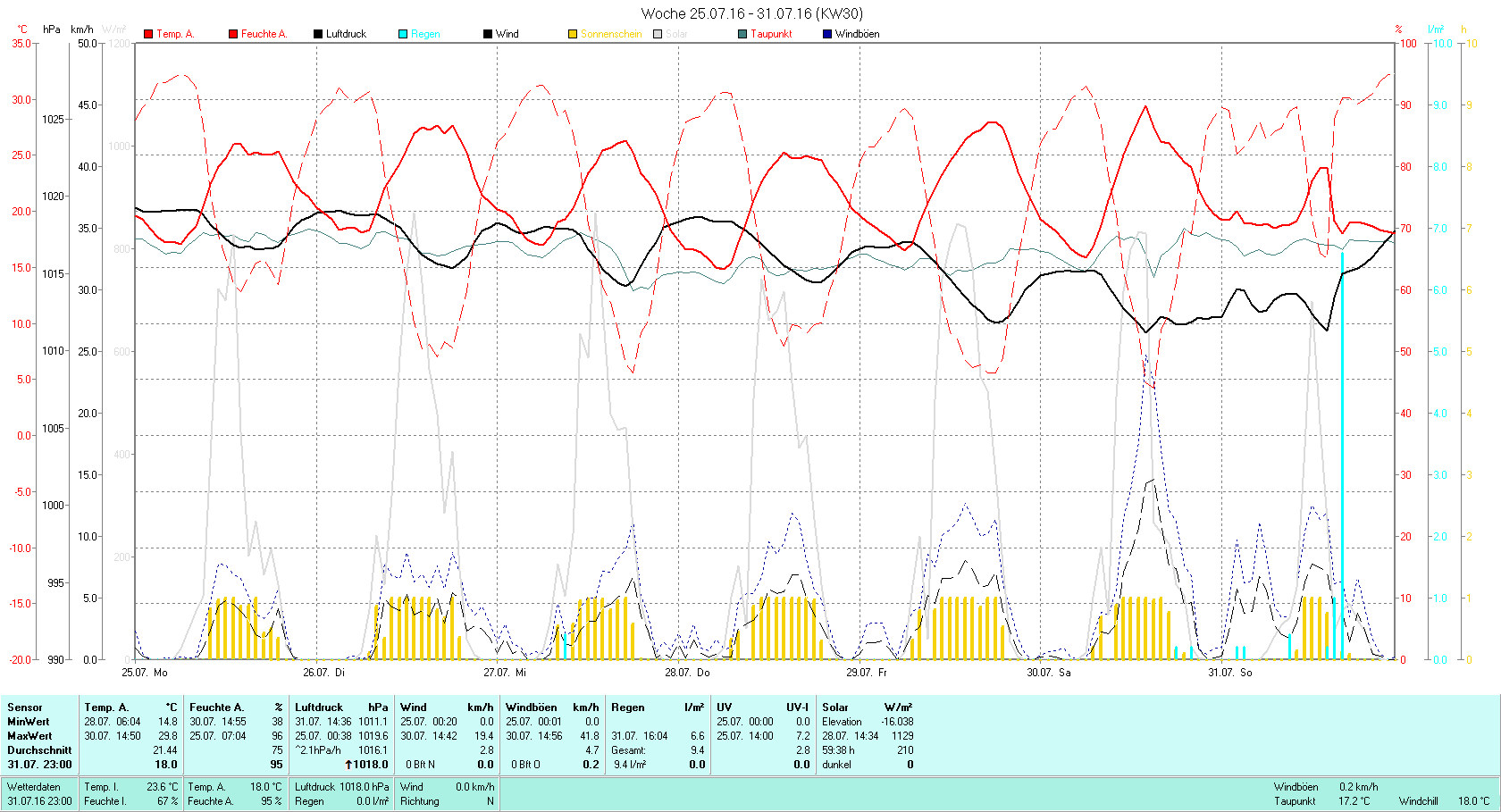 KW 30 Tmin 14.8°C, Tmax 29.8°C, Sonne 59:28h, Niederschlag 9.4mm/2