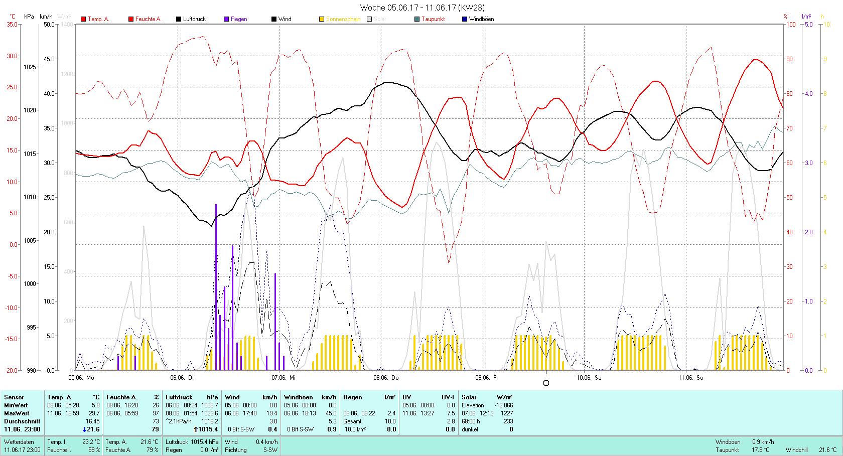 KW 23 Tmin 5.8°C, Tmax 29.7°C, Sonne 68:00h, Niederschlag 10.0mm/2