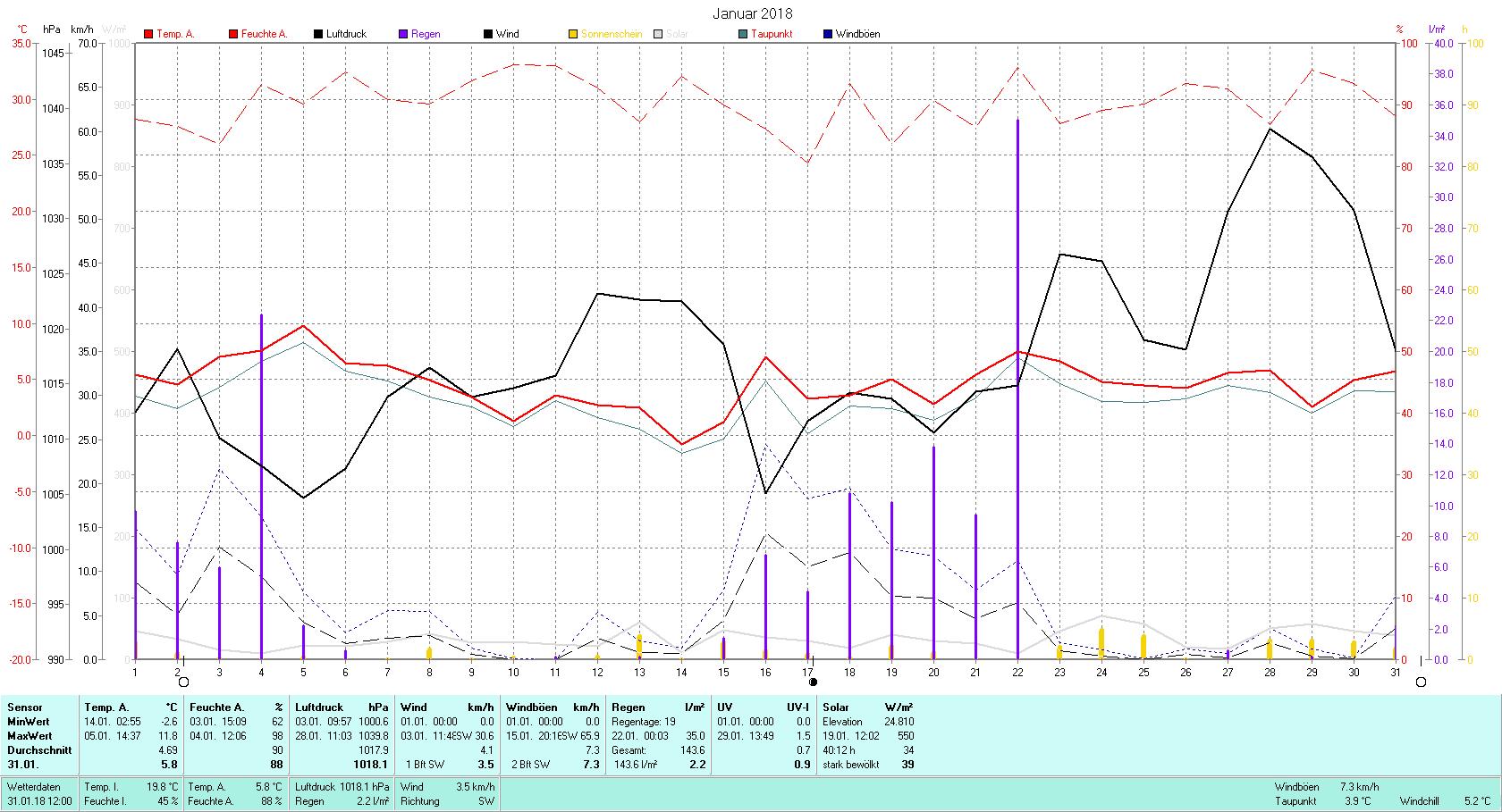 Januar 2018 Tmin -2.6°C, Tmax 11.8°C, Sonne 40:12 h, Niederschlag 143.6mm/2