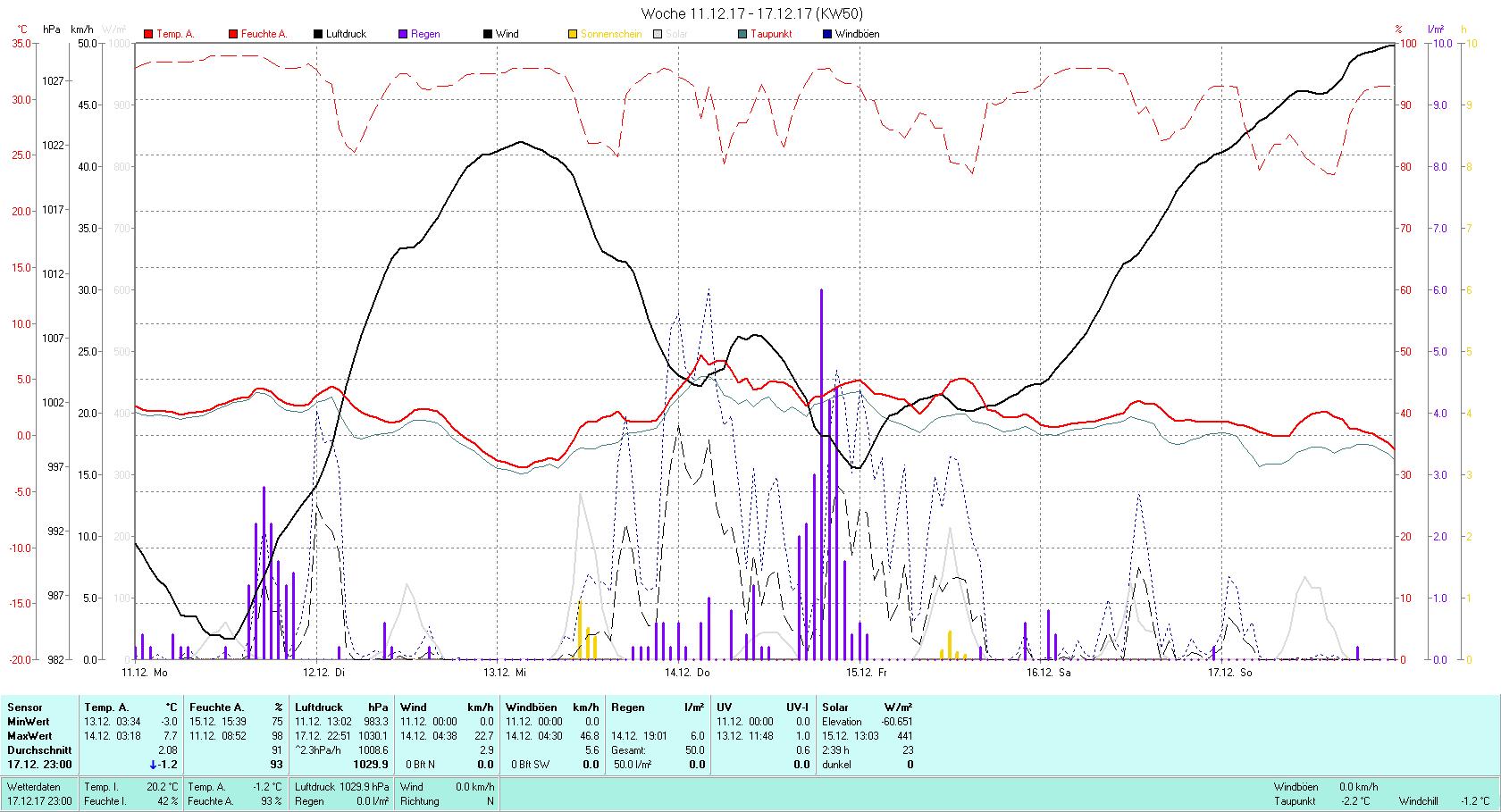 KW 50 Tmin -3.0°C, Tmax 7.7°C, Sonne 2:39 h Niederschlag 50 mm2