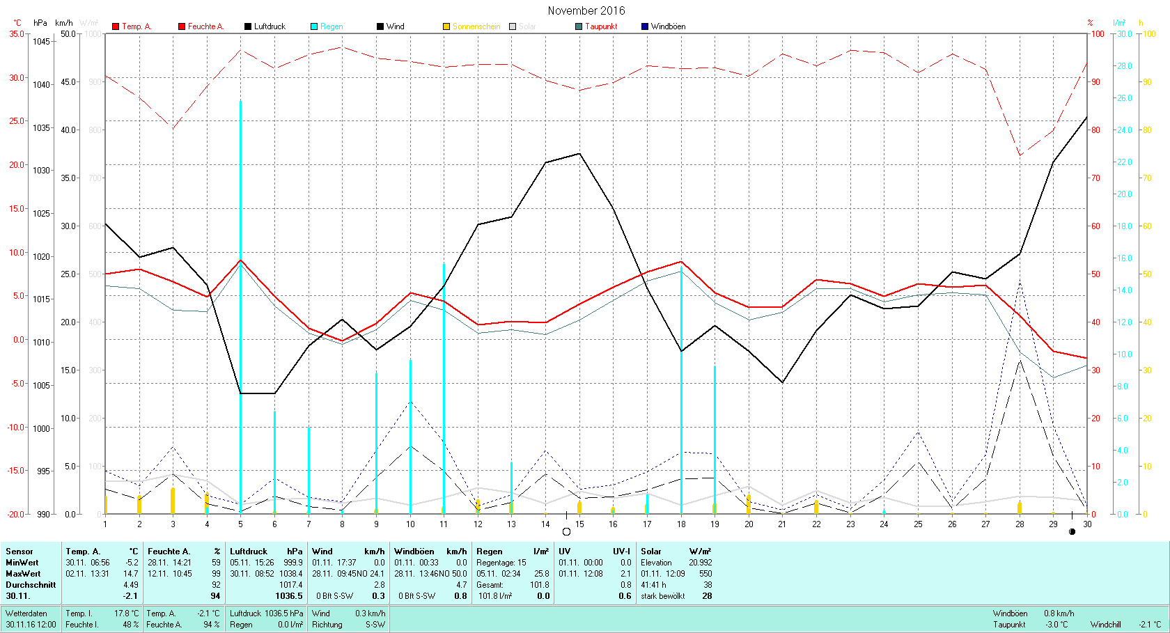November 2016 Tmin -5.2°C, Tmax 14.7°C, Sonne 41:41h, Niederschlag 101.8mm/2