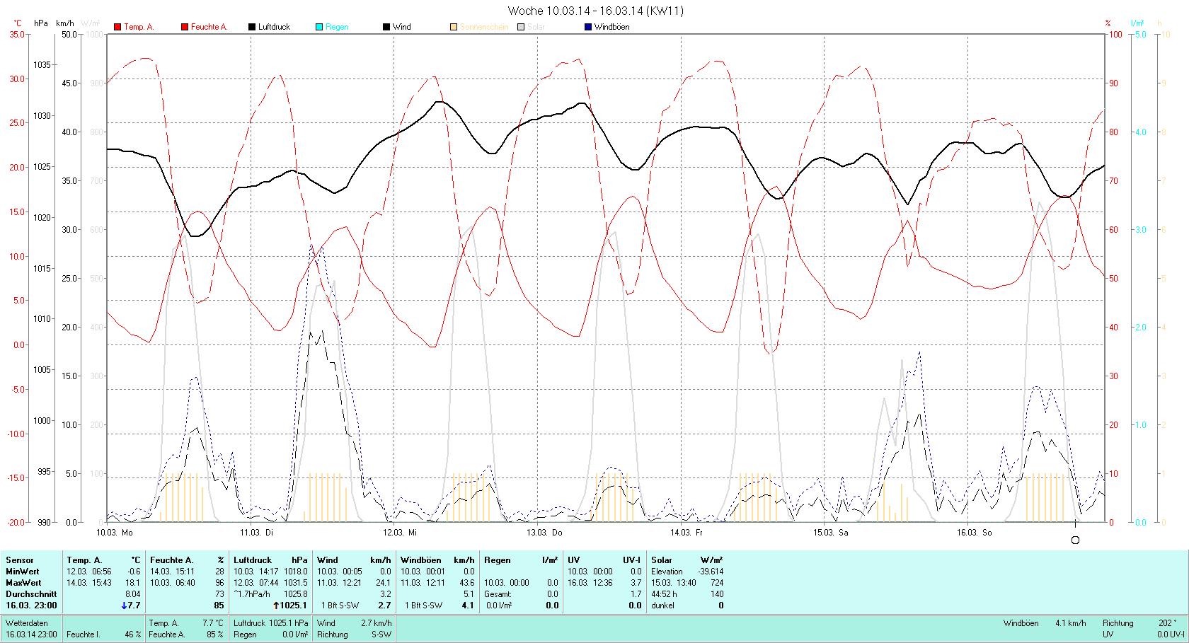KW 11 Tmin -0.6°C, Tmax 18.1°C, Sonne 46:56h, Niederschlag 0.0mm/2