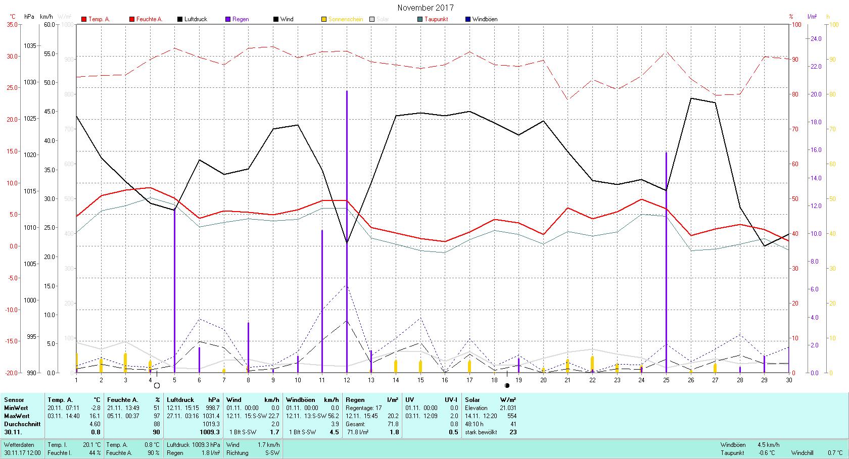 November 2017 Tmin -2.8°C, Tmax 16.1°C, Sonne 48:10 h, Niederschlag 71.8mm/2
