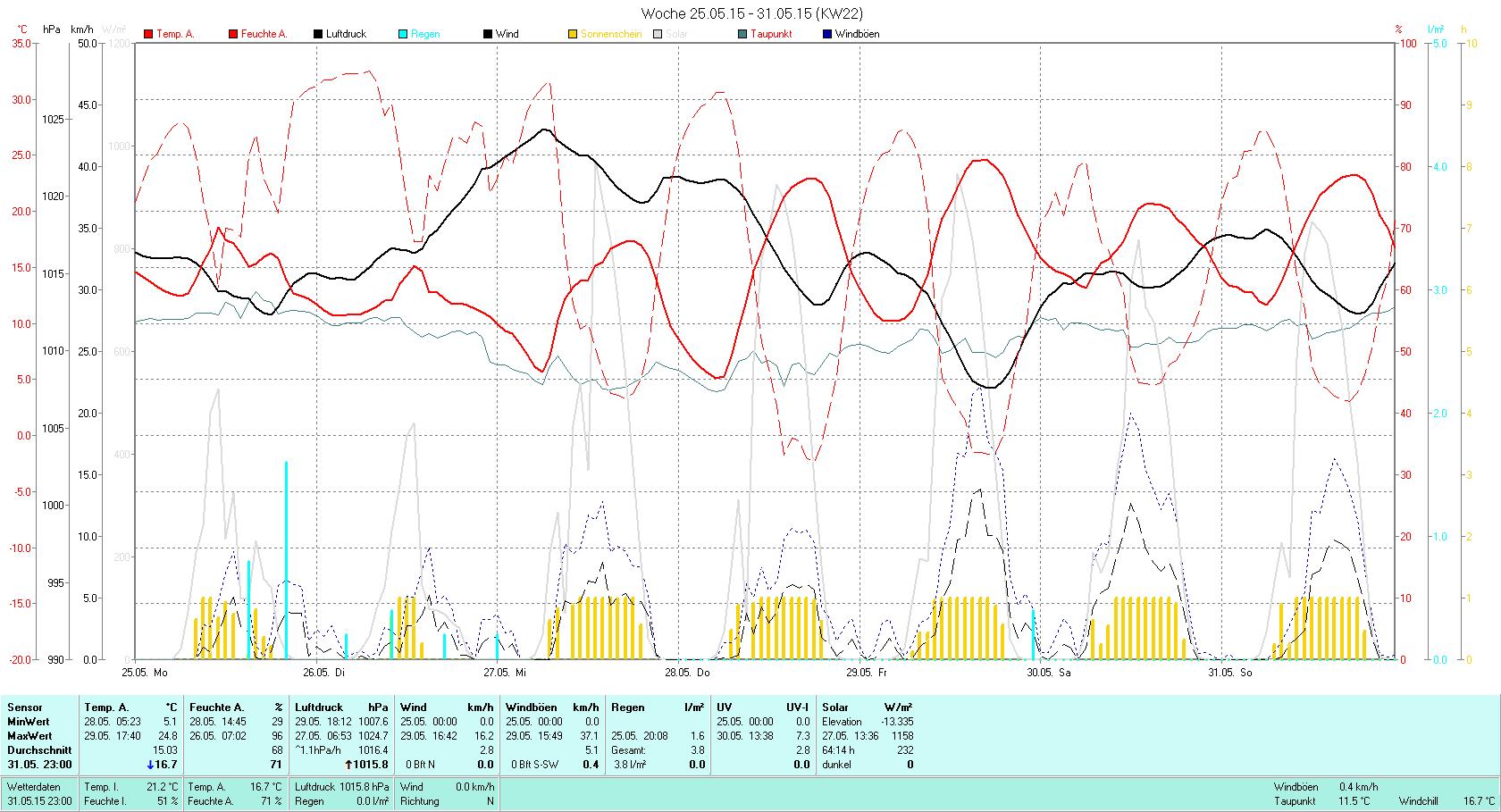 KW 22 Tmin  5.1°C, Tmax 24.8°C, Sonne 64:14h, Niederschlag 3.8mm/2
