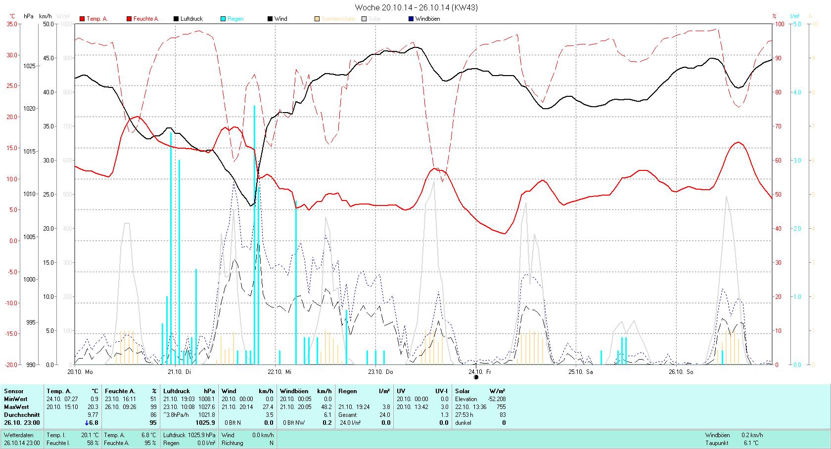 KW 43 Tmin  0.9°C, Tmax 20.3°C, Sonne 27:53h, Niederschlag 24.0mm/2