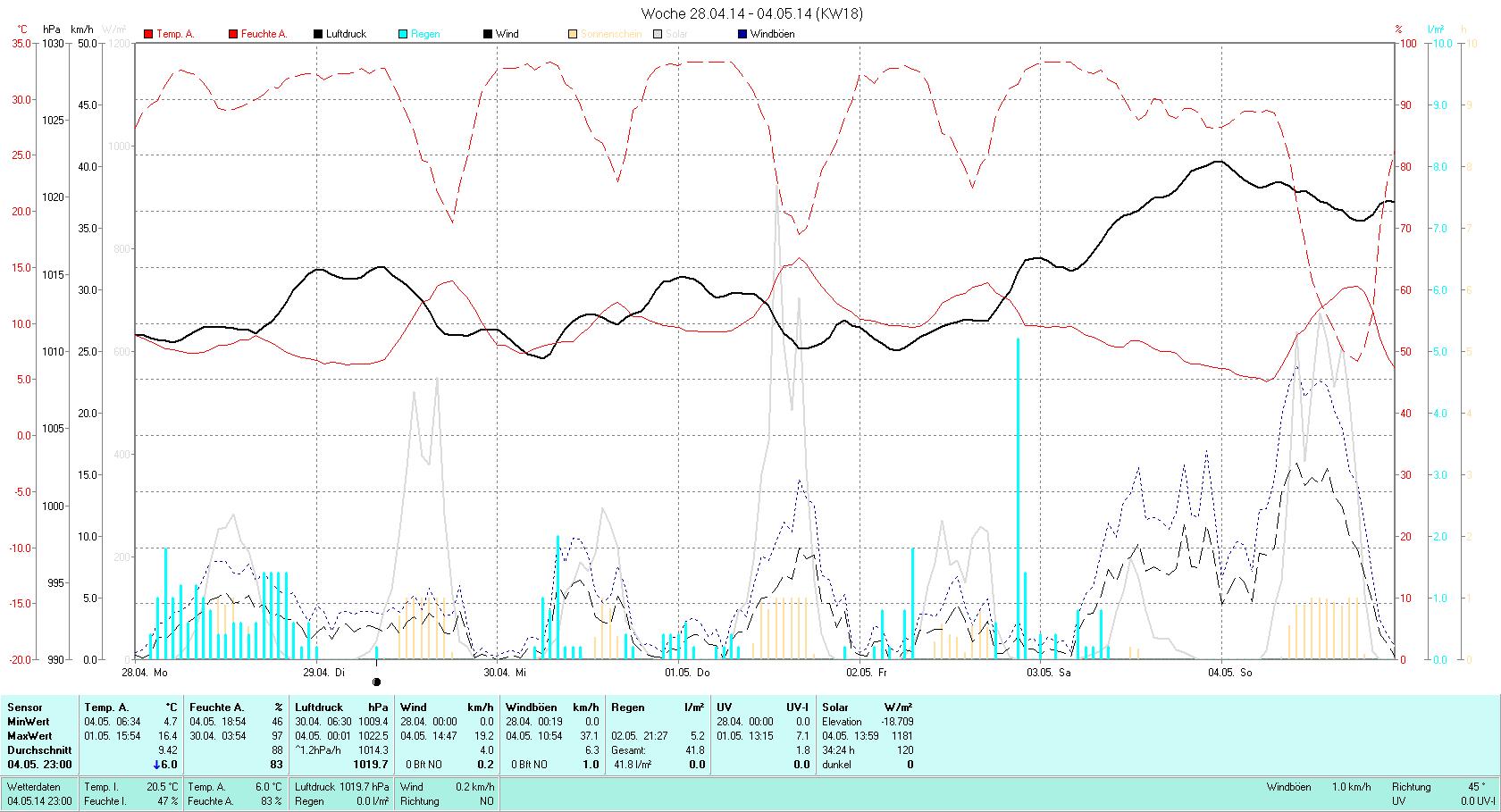 KW 18 Tmin  4.7°C, Tmax 16.4°C, Sonne 41:45h, Niederschlag 41.8mm/2