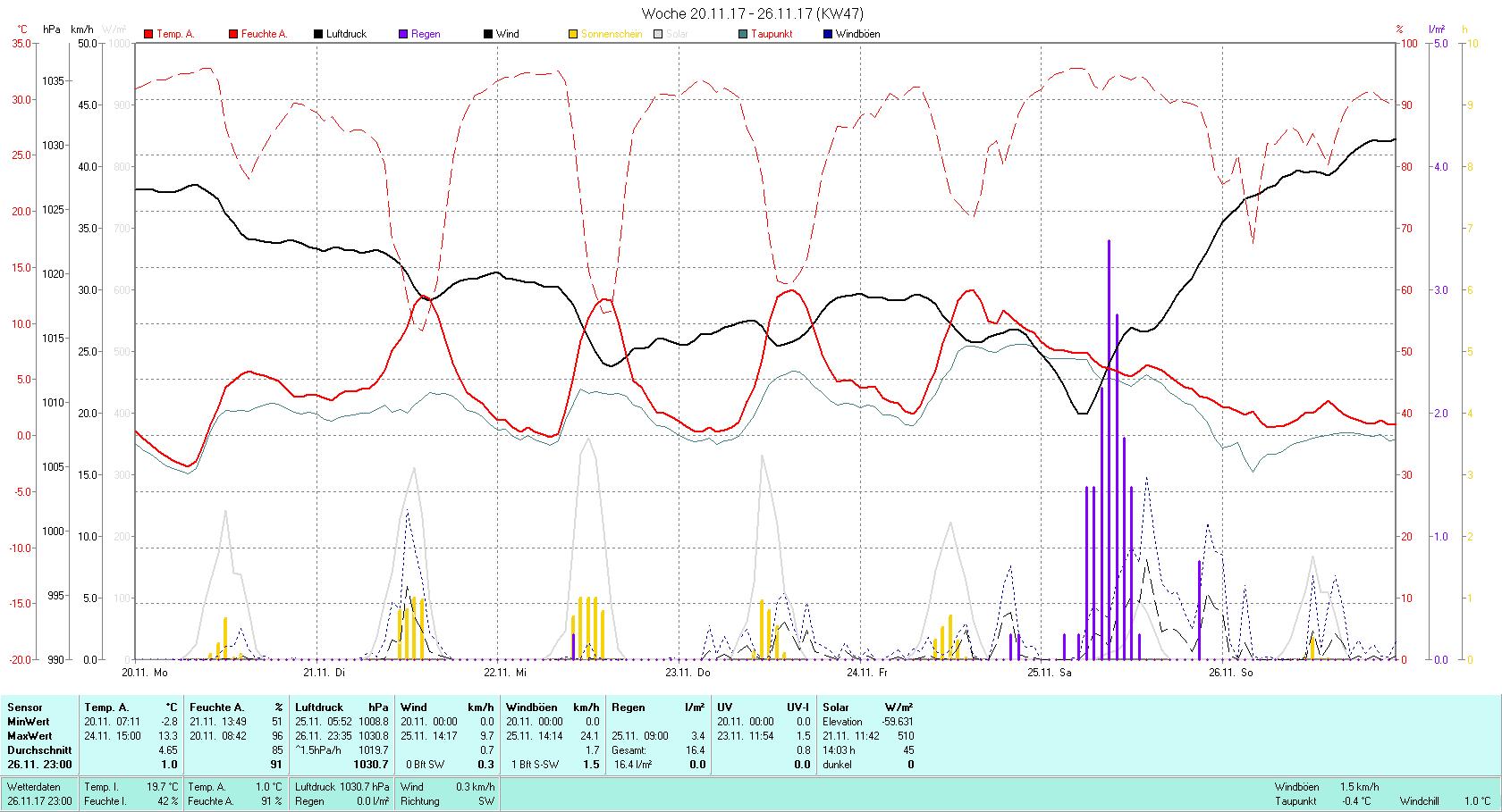 KW 47 Tmin -2.8°C, Tmax 13.3°C, Sonne 14:03 h Niederschlag 16.4 mm2