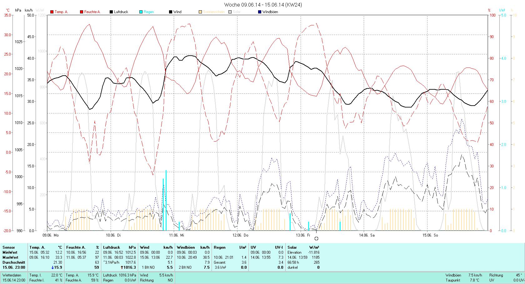 KW 24 Tmin 12.2°C, Tmax 33.3°C, Sonne 66:58h, Niederschlag 3.6mm/2