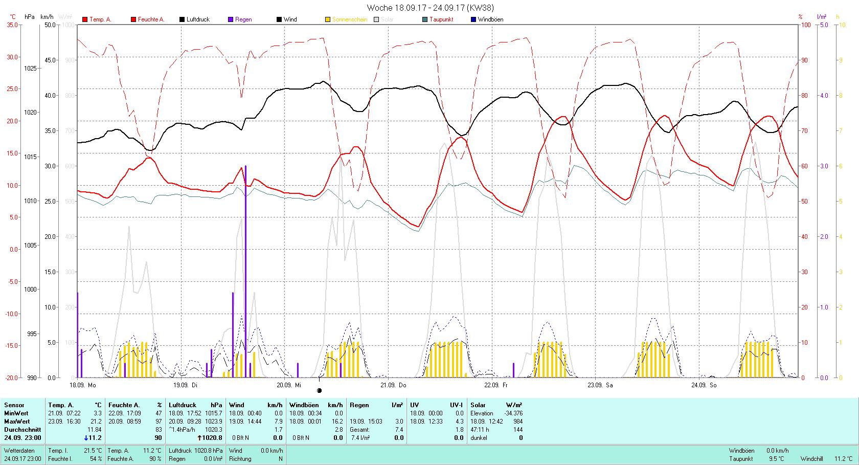 KW 38 Tmin 3.3°C, Tmax 21.2°C, Sonne 47:11 h Niederschlag 7.4 mm2