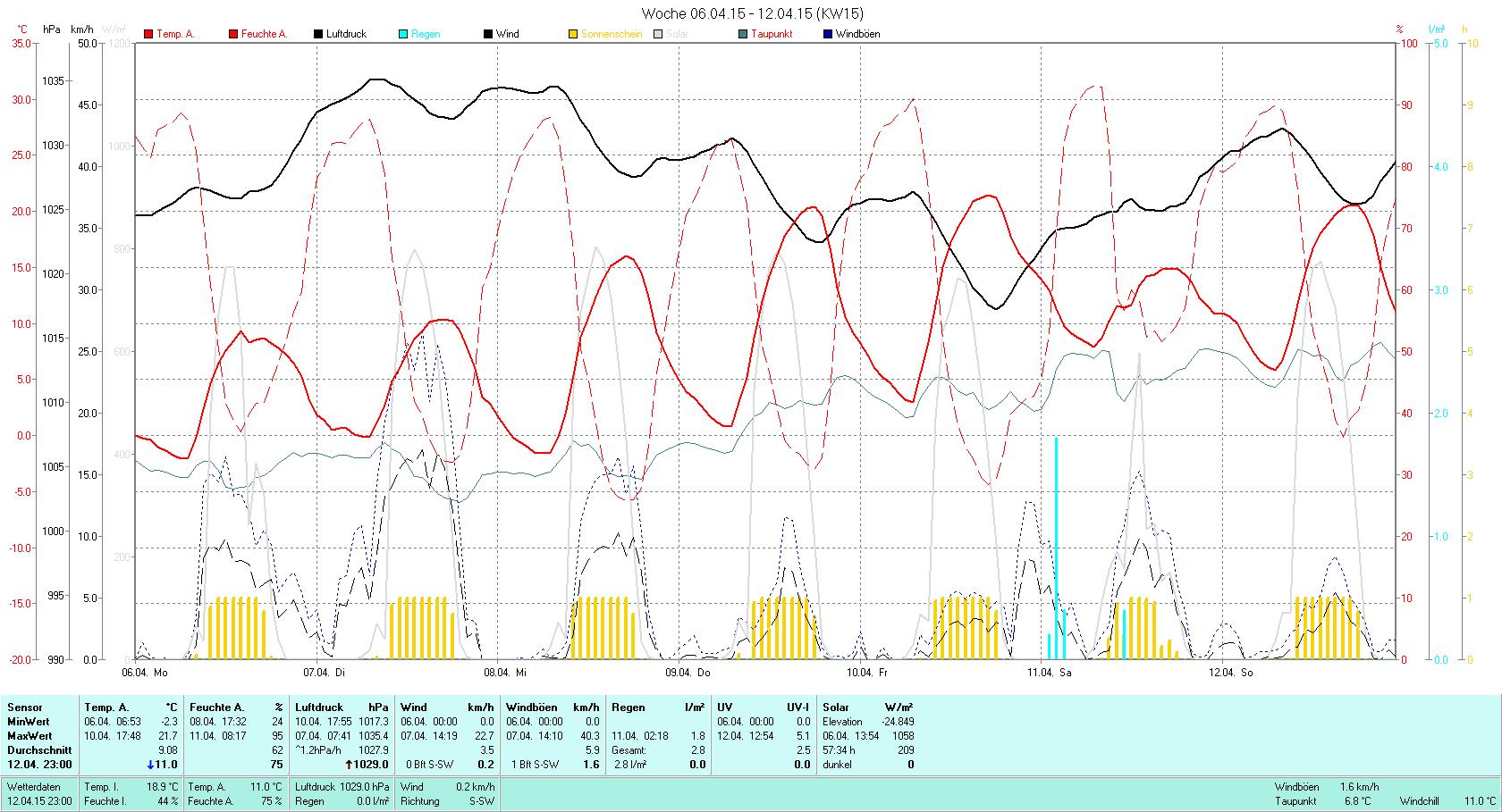 KW 15 Tmin -2.3°C, Tmax 21.7°C, Sonne 57:34h, Niederschlag 2.8mm/2