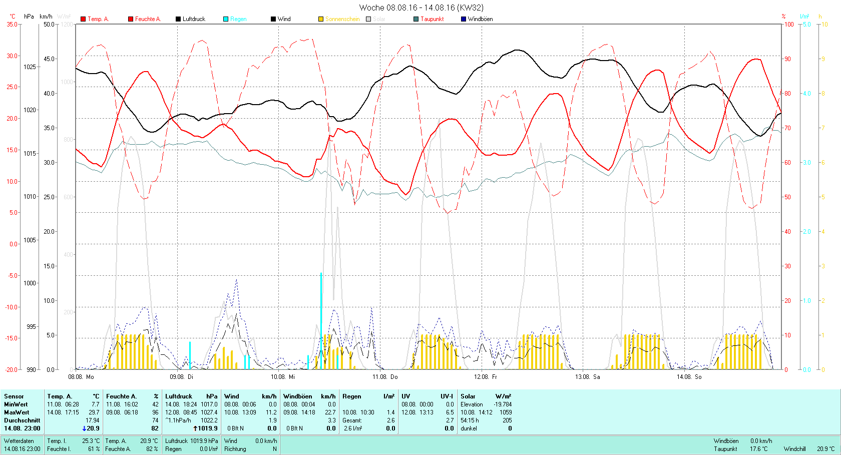 KW 32 Tmin 7.7°C, Tmax 29.7°C, Sonne 54:15h, Niederschlag 2.6mm/2