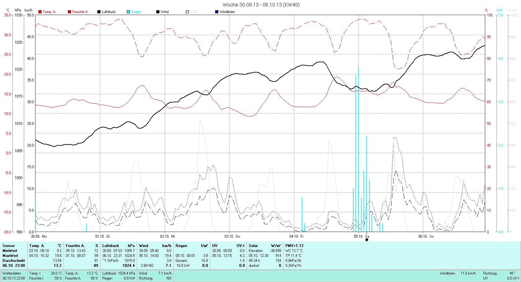 KW 40 Tmin  9.2°C, Tmax 19.6°C, Sonne 30:36h, Niederschlag 16.8mm/2