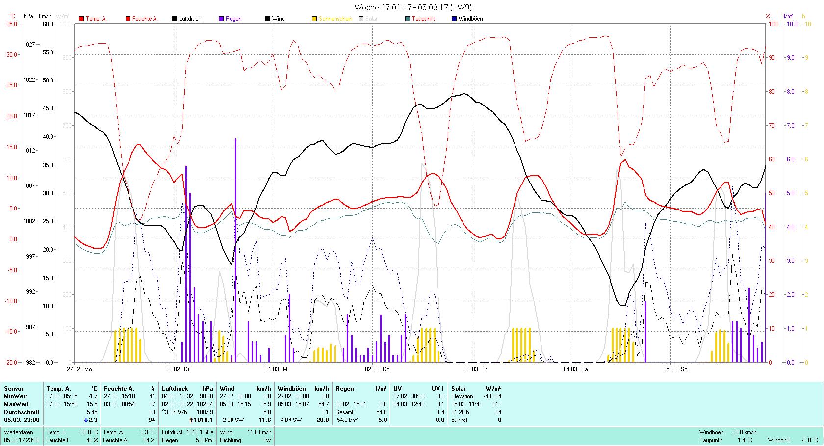 KW 9 Tmin -1.7°C, Tmax 15.5°C, Sonne 31:28h, Niederschlag 38.2mm/2