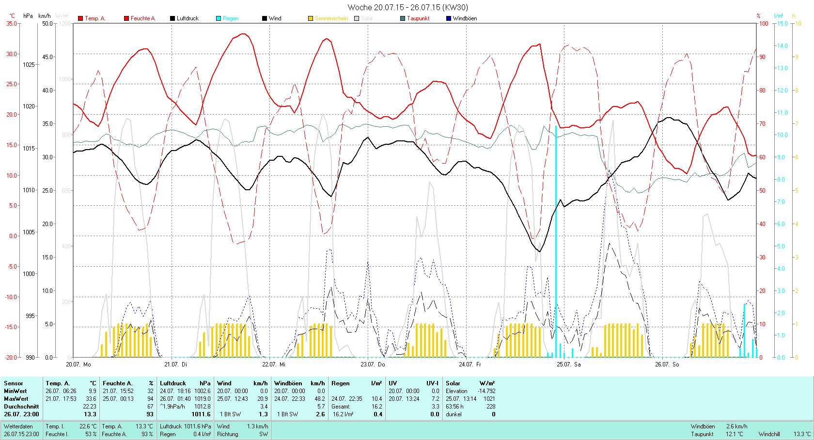 KW 30 Tmin 9.9°C, Tmax 33.6°C, Sonne 63.56h, Niederschlag 16.2mm/2