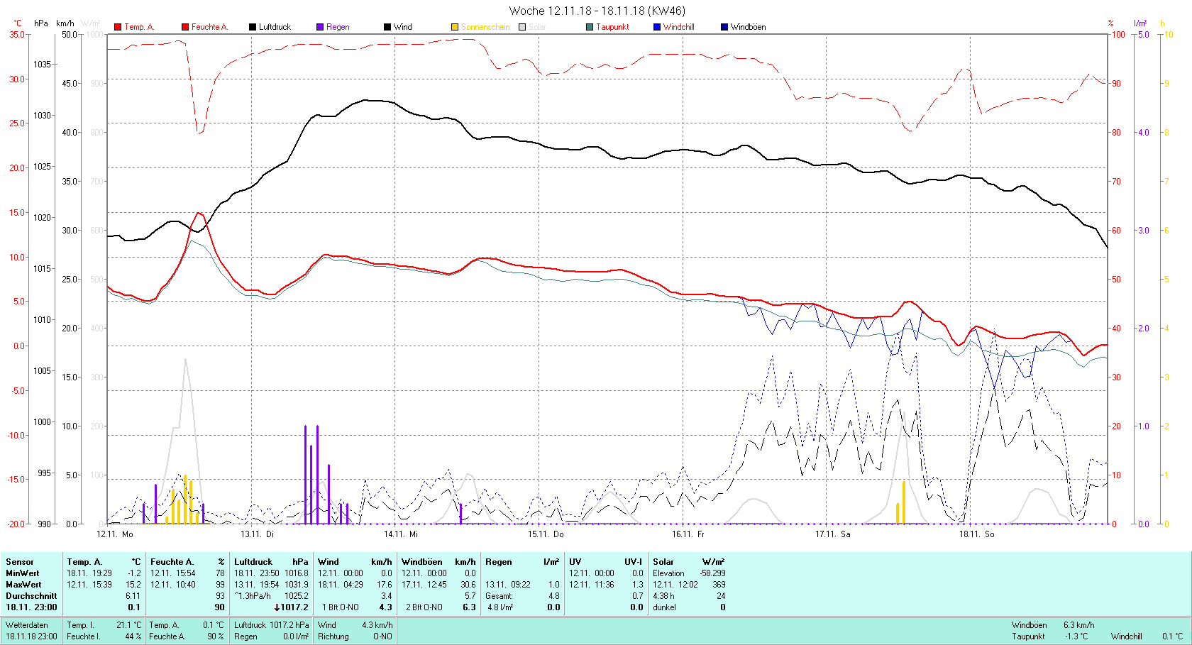 KW 46 Tmin -1.2°C, Tmax 15.2°C, Sonne 4:38 h Niederschlag 4.8 mm2