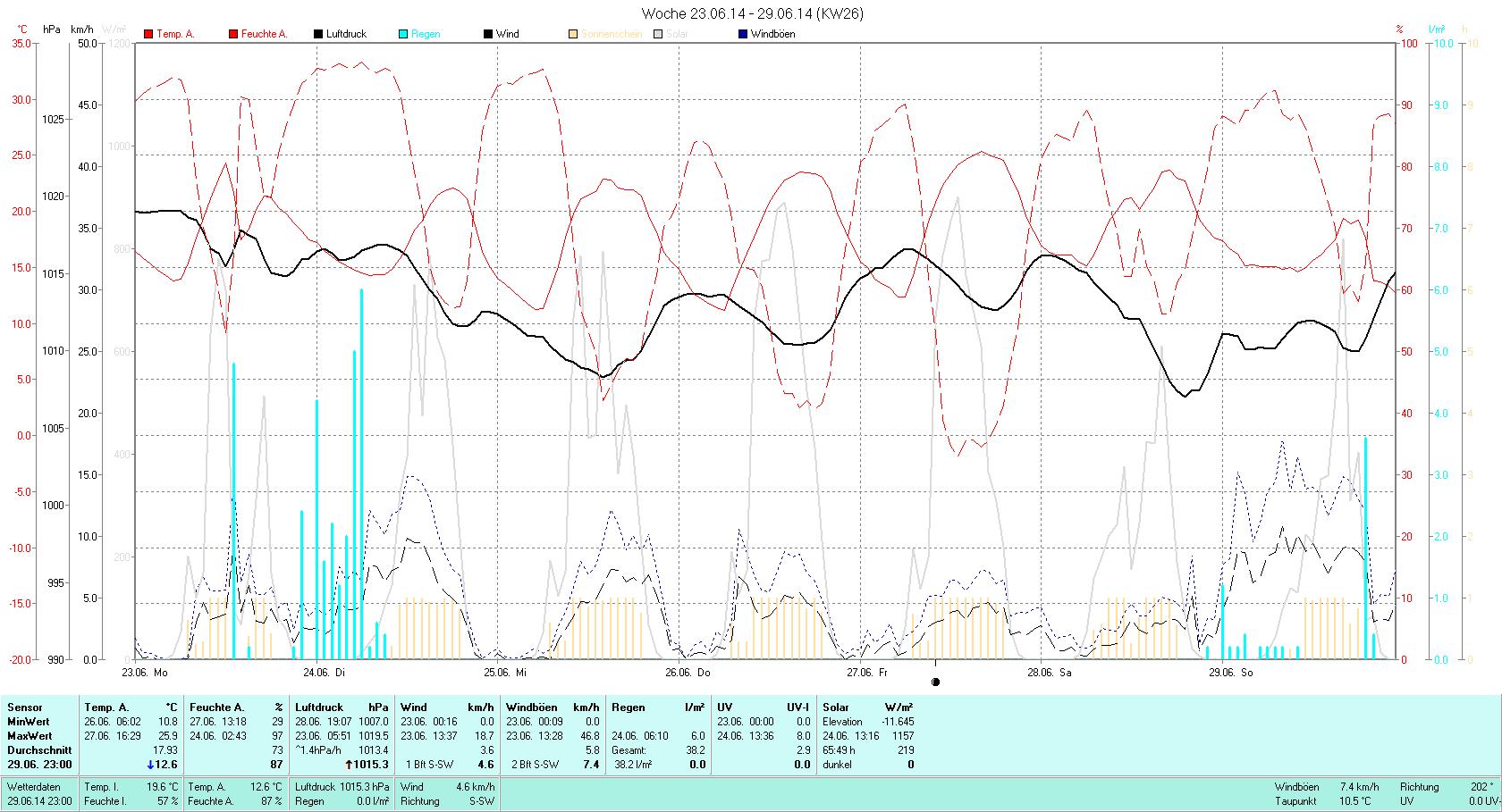 KW 26 Tmin 10.8°C, Tmax 25.9°C, Sonne 65:49h, Niederschlag 38.2mm/2