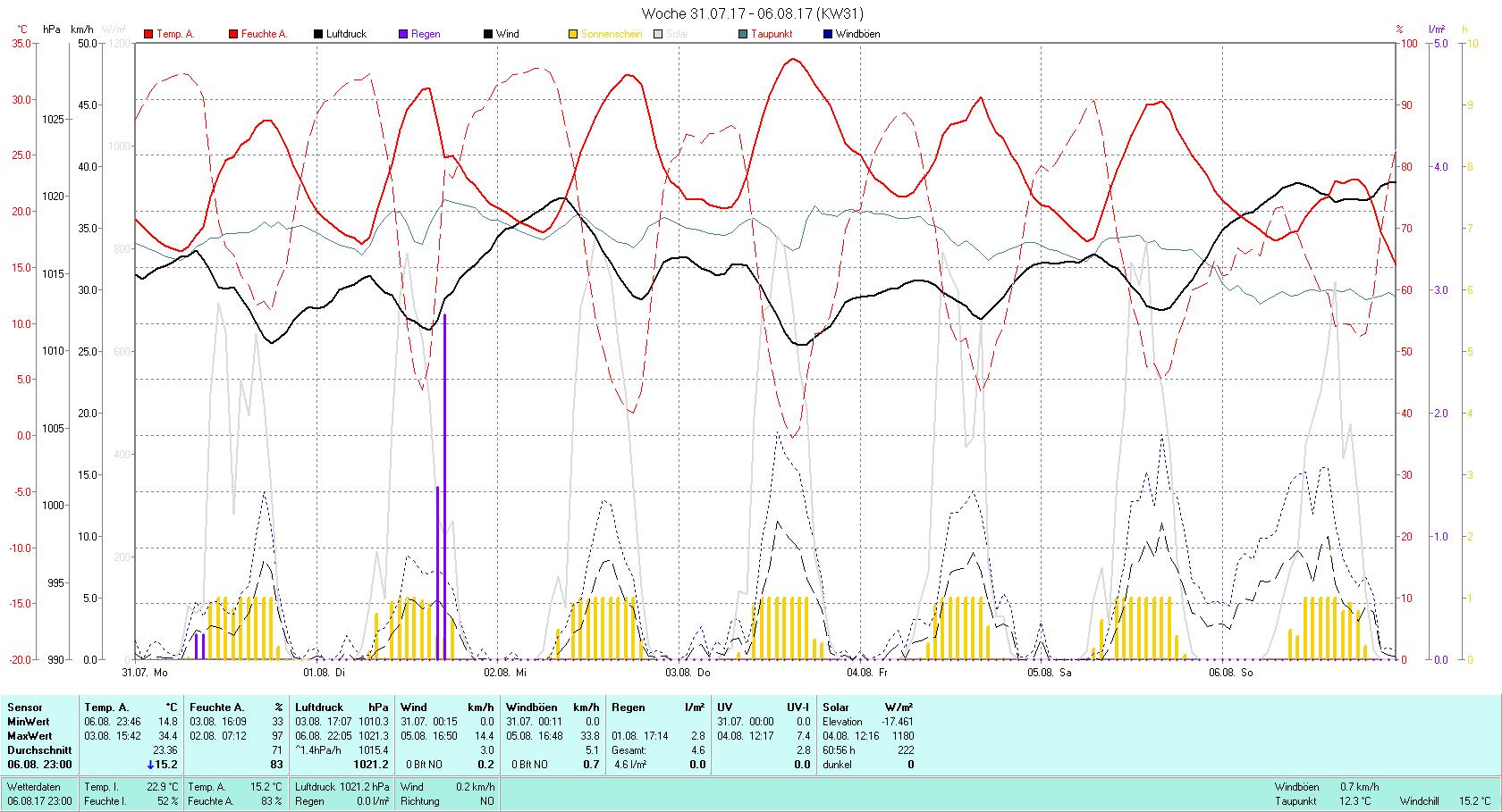 KW 31 Tmin 14.8°C, Tmax 34.4°C, Sonne 60:56 h Niederschlag 4.6 mm2