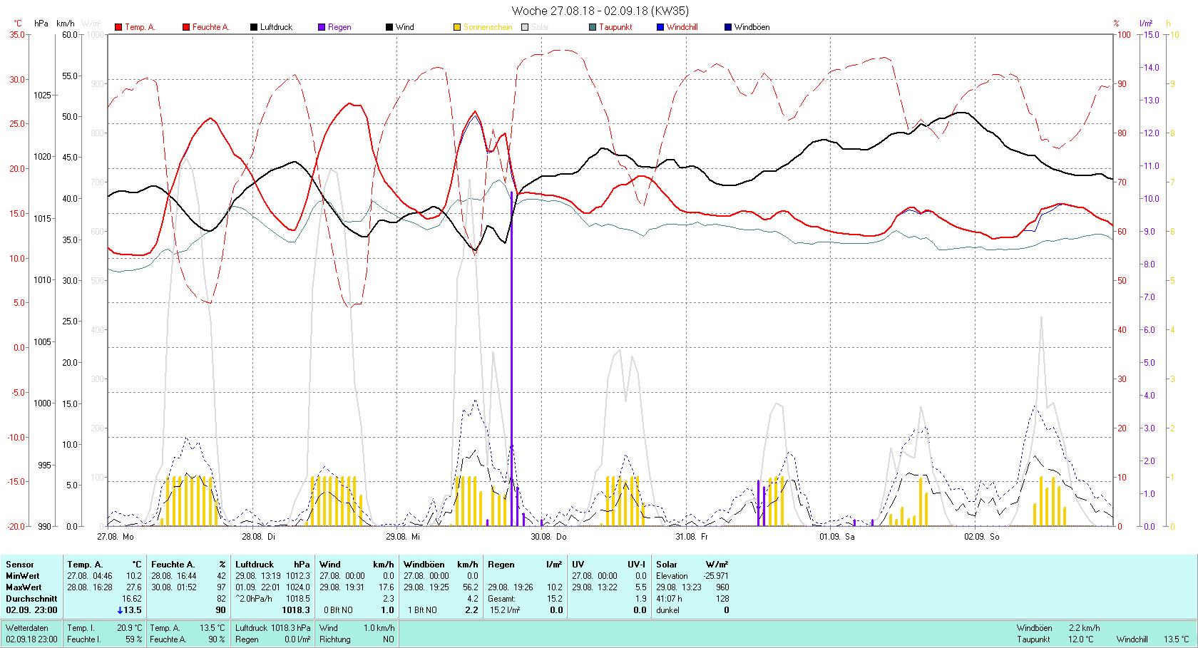 KW 35 Tmin 10.2°C, Tmax 27.6°C, Sonne 41:07 h Niederschlag 15.2 mm2