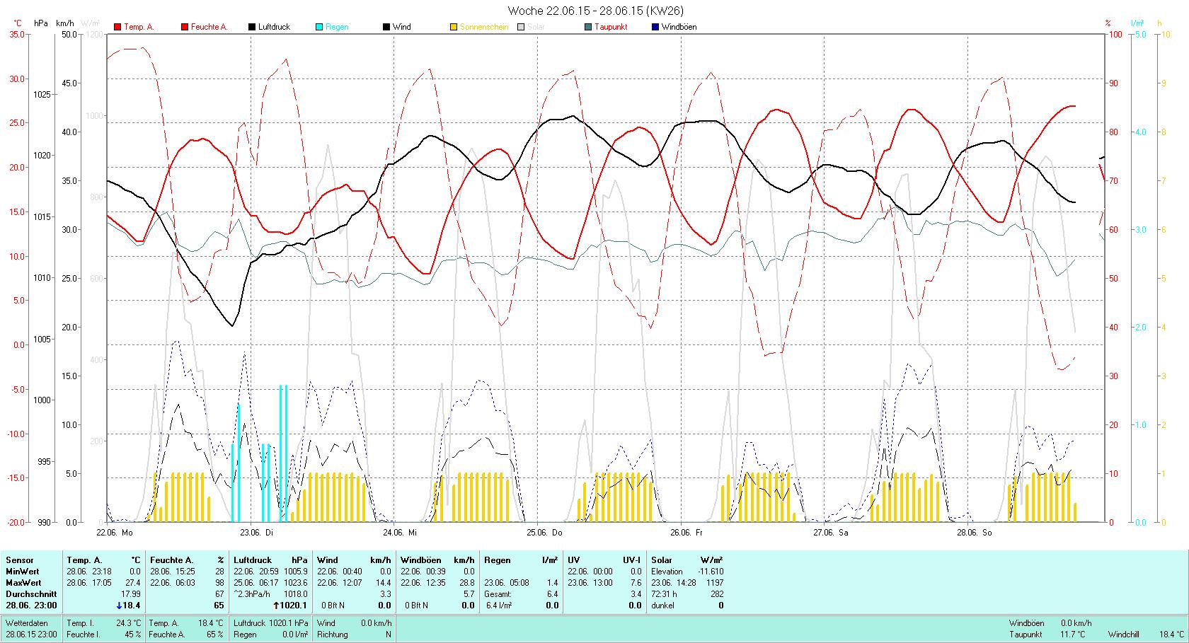KW 26 Tmin  7.8°C, Tmax 27.4°C, Sonne 72:13h, Niederschlag 6.4mm/2