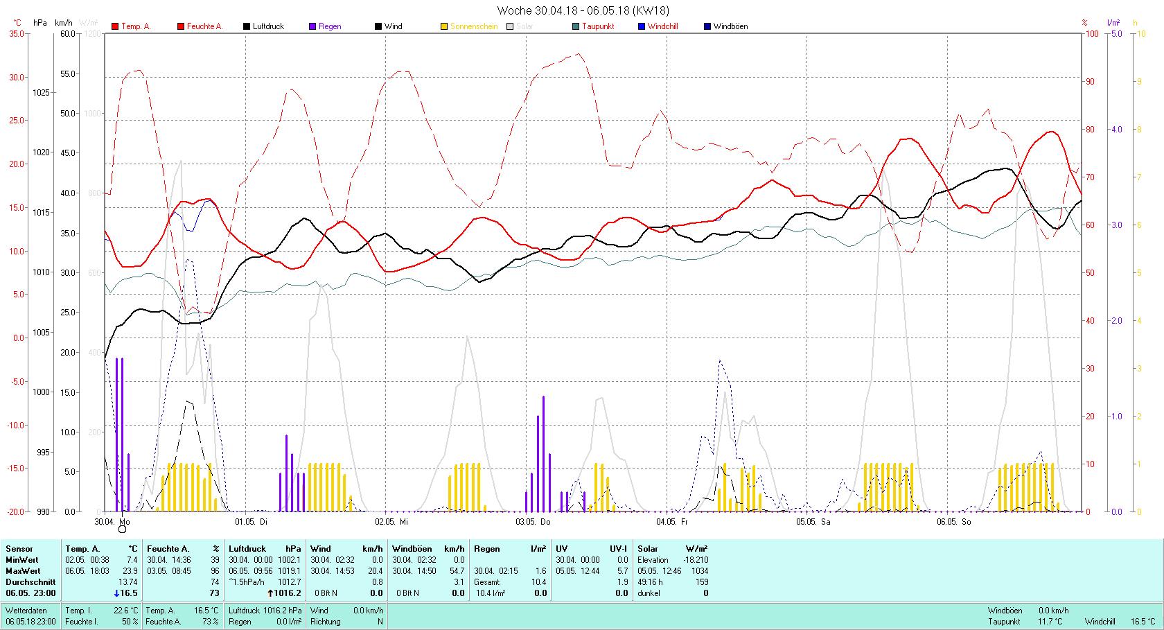 KW 18 Tmin 7.4°C, Tmax 25.6°C, Sonne 49:16 h Niederschlag 10.4 mm2