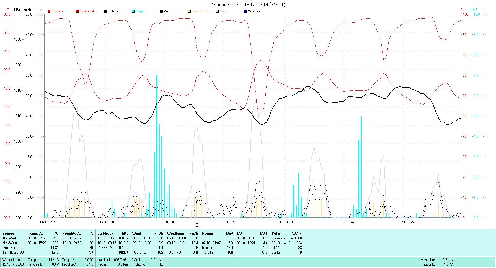 KW 41 Tmin  9.4°C, Tmax 22.9°C, Sonne 31:11h, Niederschlag 46.0mm/2