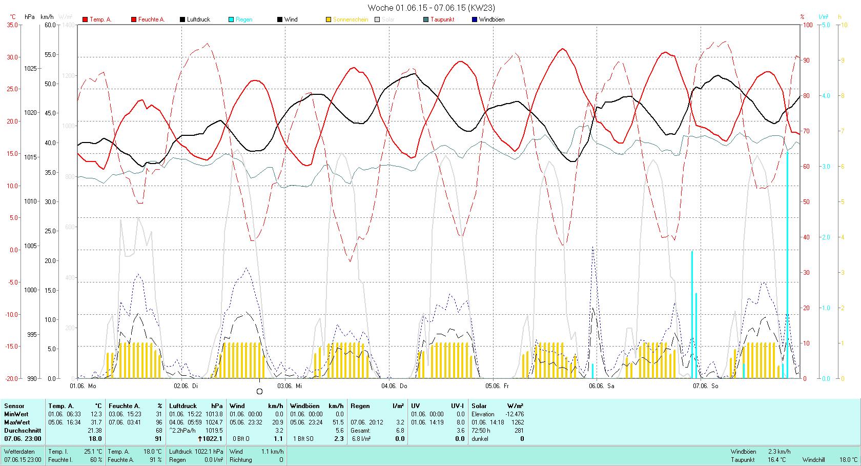 KW 23 Tmin 12.3°C, Tmax 31.7°C, Sonne 72:50h, Niederschlag 6.8mm/2