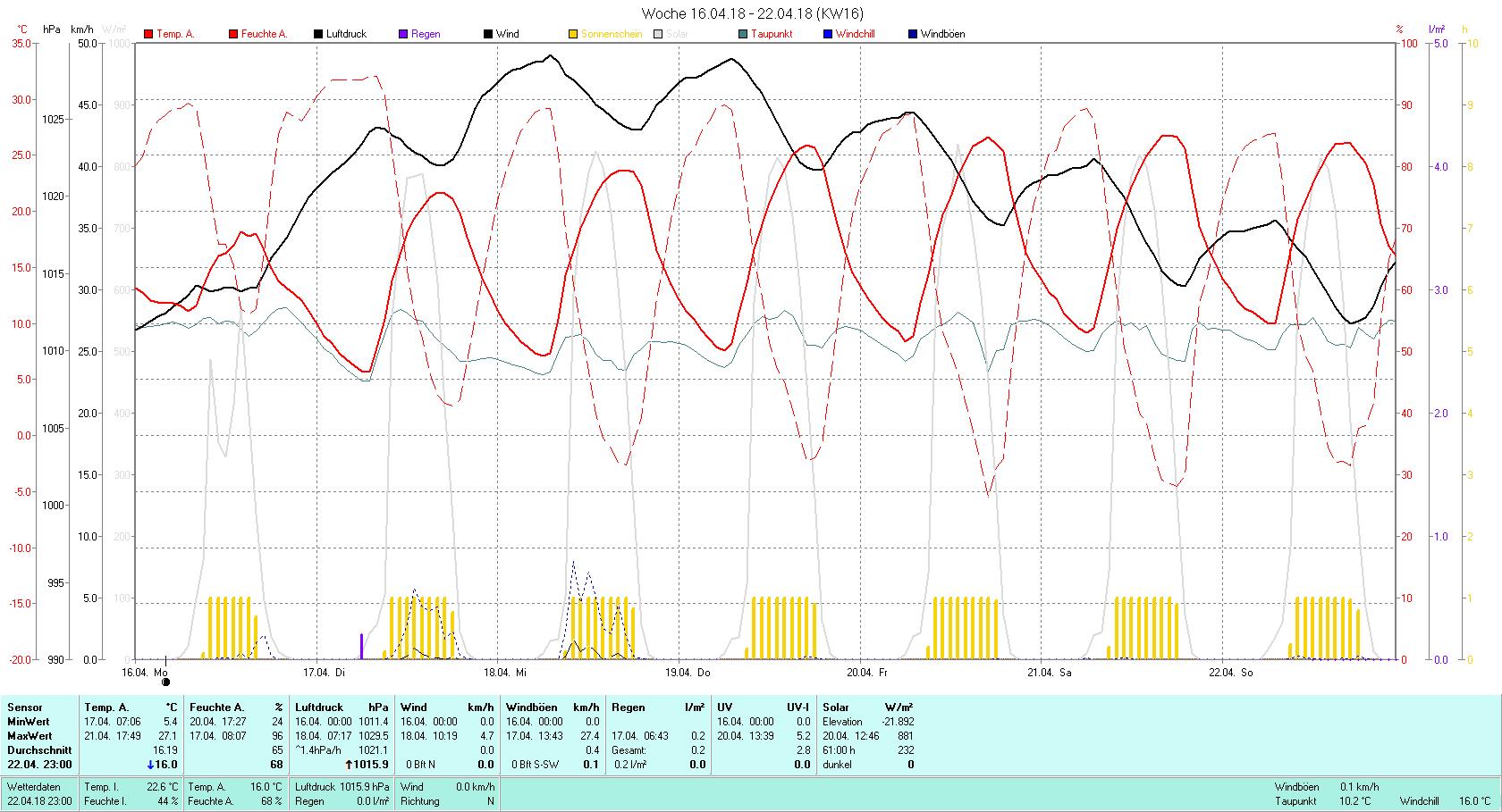 KW 16 Tmin 5.4°C, Tmax 27.1°C, Sonne 61:00 h Niederschlag 0.2 mm2