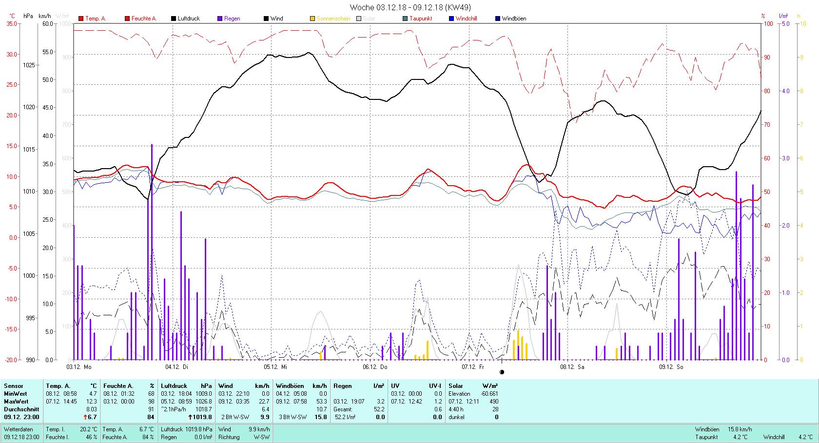 KW 49 Tmin 4.7°C, Tmax 12.3°C, Sonne 3:11 h Niederschlag 52.2 mm2