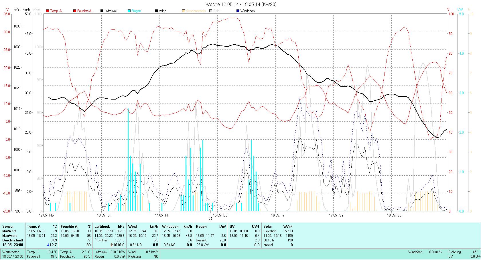 KW 20 Tmin  2.9°C, Tmax 22.2°C, Sonne 54:56h, Niederschlag 23.8mm/2