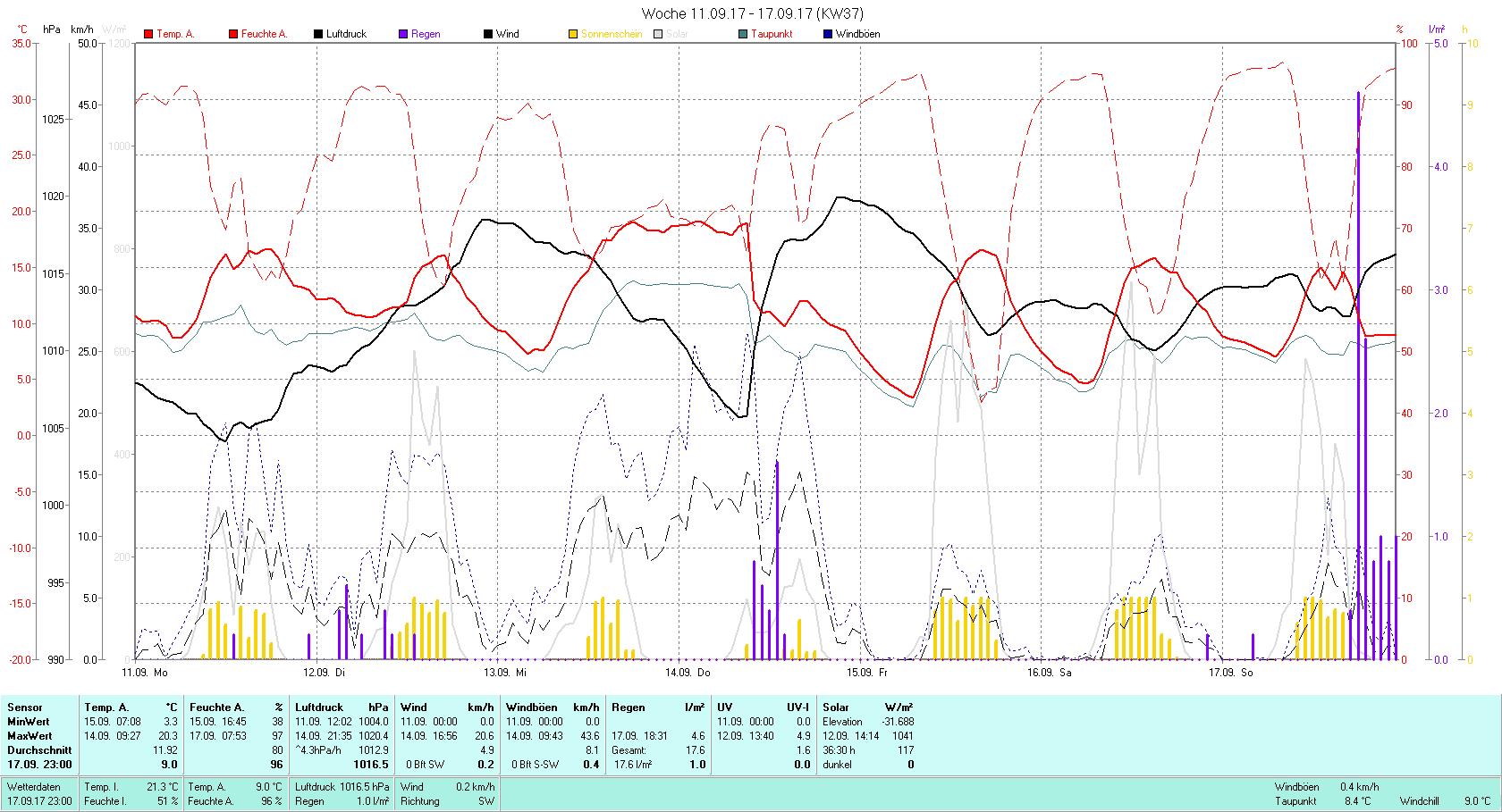 KW 37 Tmin 3.3°C, Tmax 20.3°C, Sonne 36:30 h Niederschlag 17.6 mm2