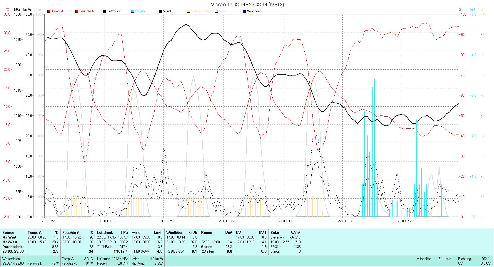 KW 12 Tmin  1.3°C, Tmax 20.4°C, Sonne 39:55h, Niederschlag 23.2mm/2