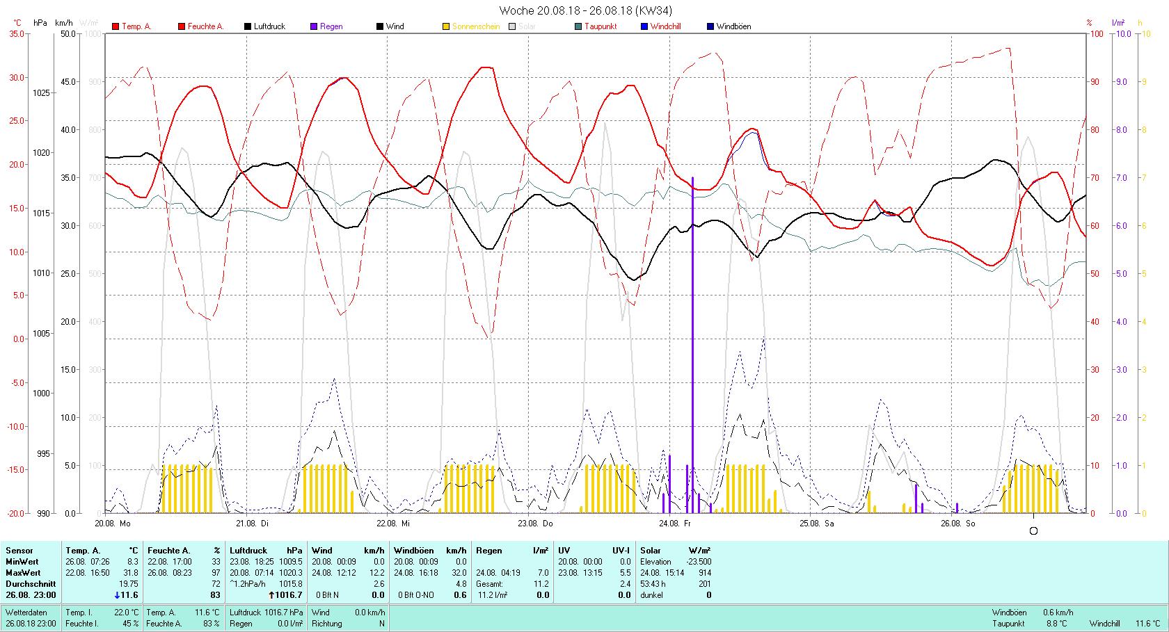 KW 34 Tmin 8.3°C, Tmax 31.8°C, Sonne 53:43 h Niederschlag 11.2 mm2